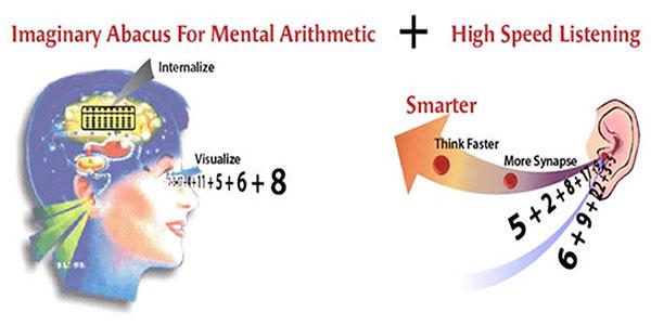 ABS Abacus Brain Study (Uxbridge)